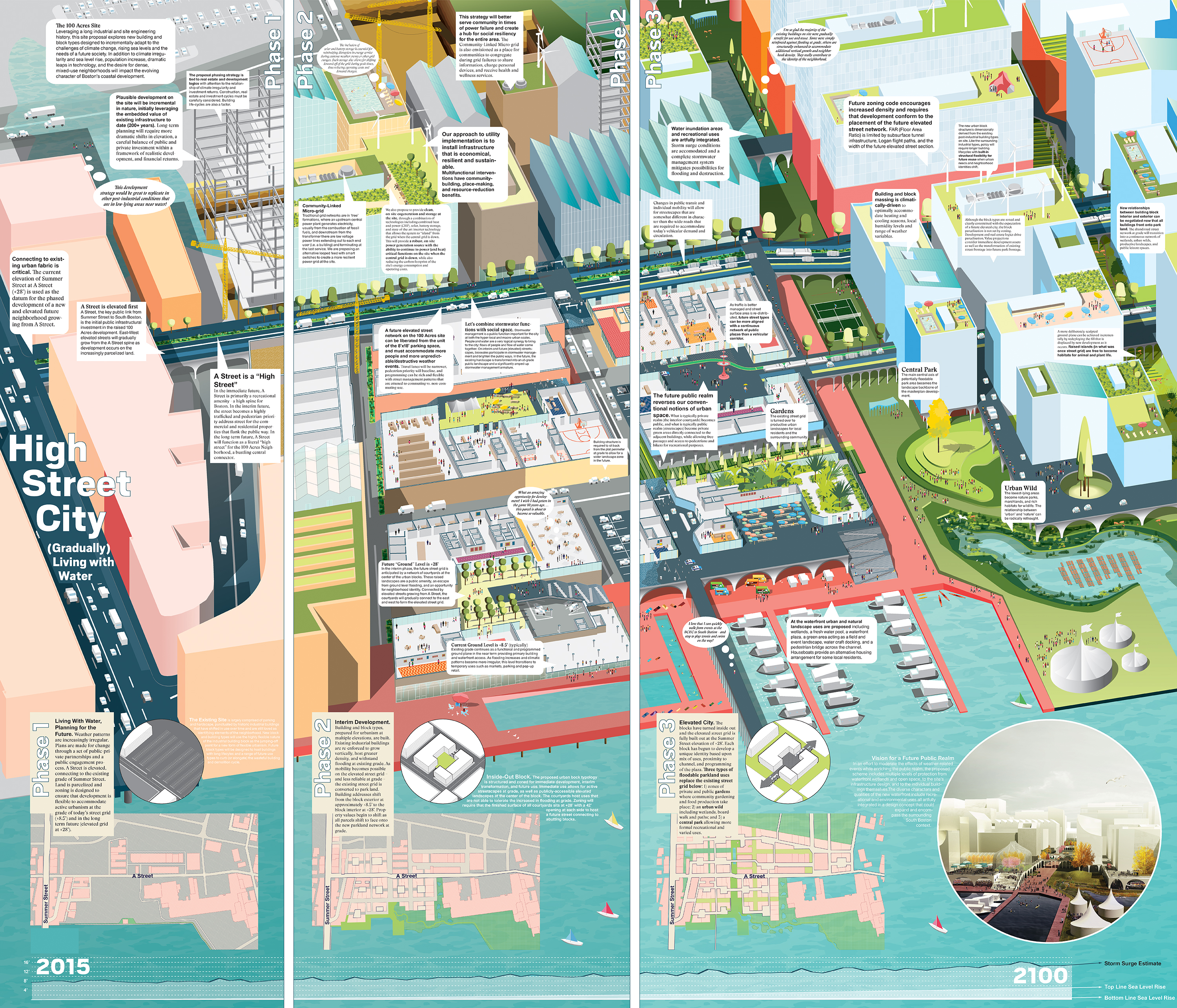 City Living Design : High Street City: (Gradually) Living with Water – Utile ...